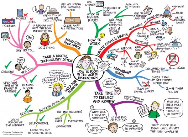 Mindmap by Learning Fundamentals